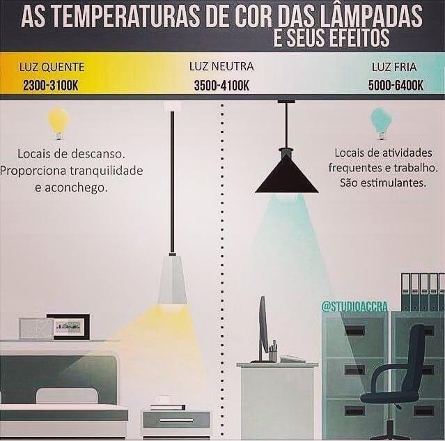 Você sabia que o tipo de luz de um ambiente pode ajudar a influenciar o seu humo...